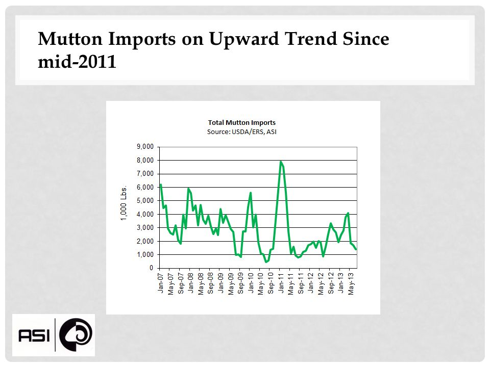 Mutton Imports on Upward Trend Since mid-2011
