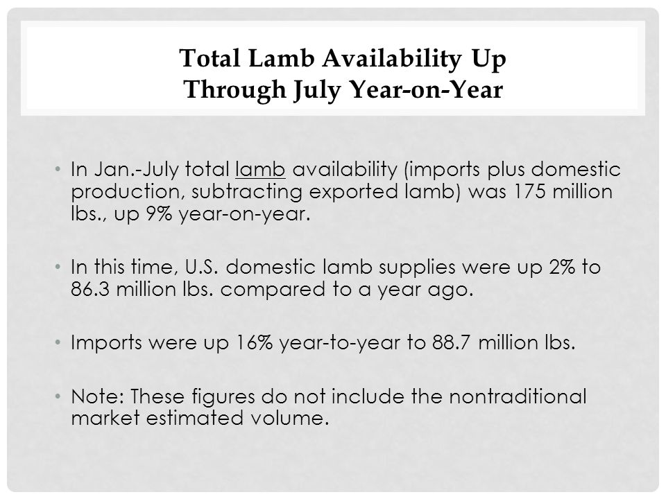 In Jan.-July total lamb availability (imports plus domestic production, subtracting exported lamb) was 175 million lbs., up 9% year-on-year.