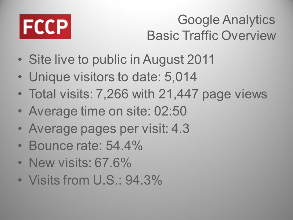 Google Analytics Basic Traffic Overview Site live to public in August 2011 Unique visitors to date: 5,014 Total visits: 7,266 with 21,447 page views Average time on site: 02:50 Average pages per visit: 4.3 Bounce rate: 54.4% New visits: 67.6% Visits from U.S.: 94.3%