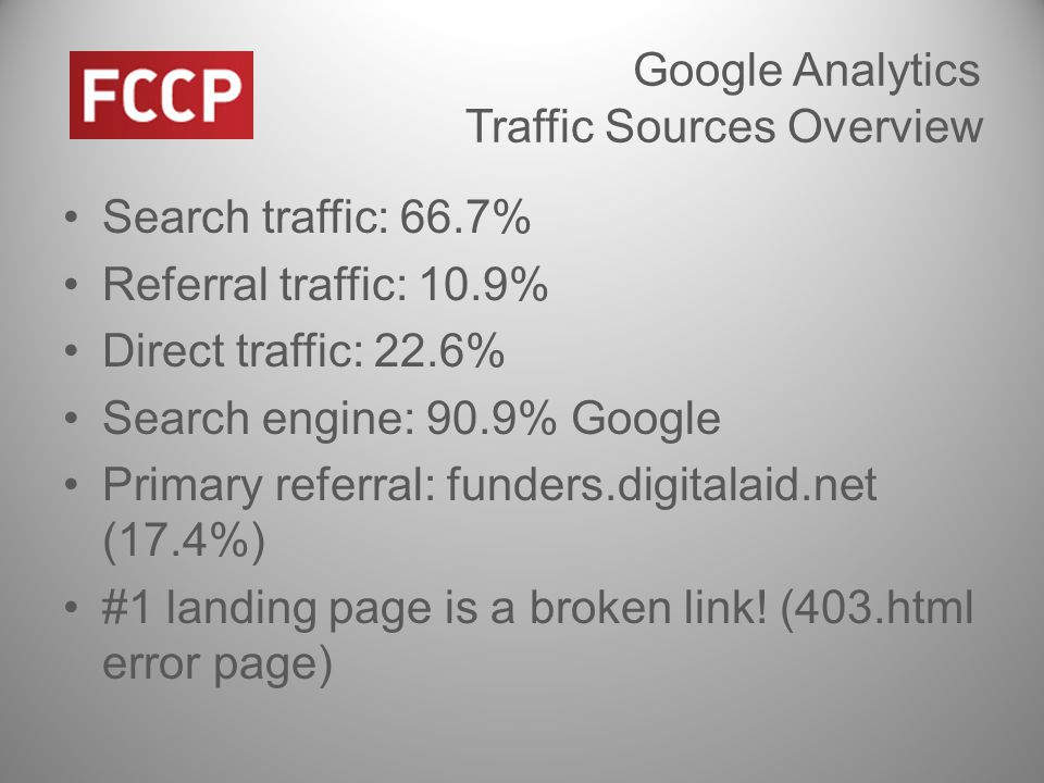 Google Analytics Traffic Sources Overview Search traffic: 66.7% Referral traffic: 10.9% Direct traffic: 22.6% Search engine: 90.9% Google Primary referral: funders.digitalaid.net (17.4%) #1 landing page is a broken link.