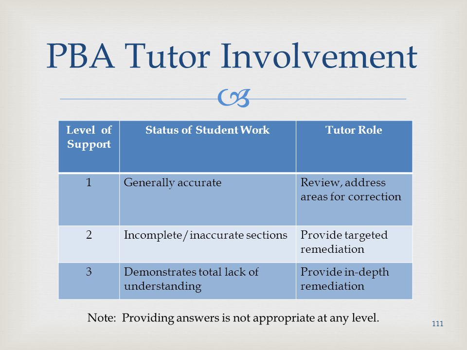  PBA Tutor Involvement Level of Support Status of Student WorkTutor Role 1Generally accurateReview, address areas for correction 2Incomplete/inaccurate sectionsProvide targeted remediation 3Demonstrates total lack of understanding Provide in-depth remediation 111