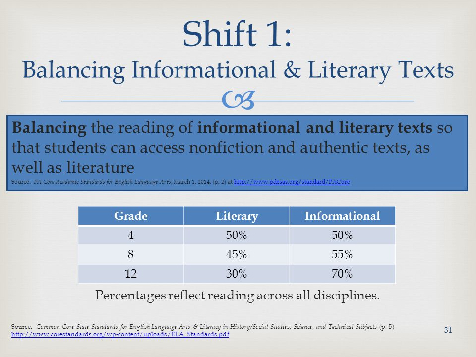  Percentages reflect reading across all disciplines.