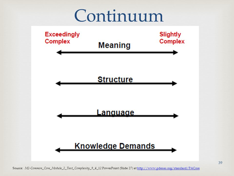 Continuum Source: M2-Common_Core_Module_2_Text_Complexity_9_4_12 PowerPoint (Slide 27) at http://www.pdesas.org/standard/PACorehttp://www.pdesas.org/standard/PACore 39