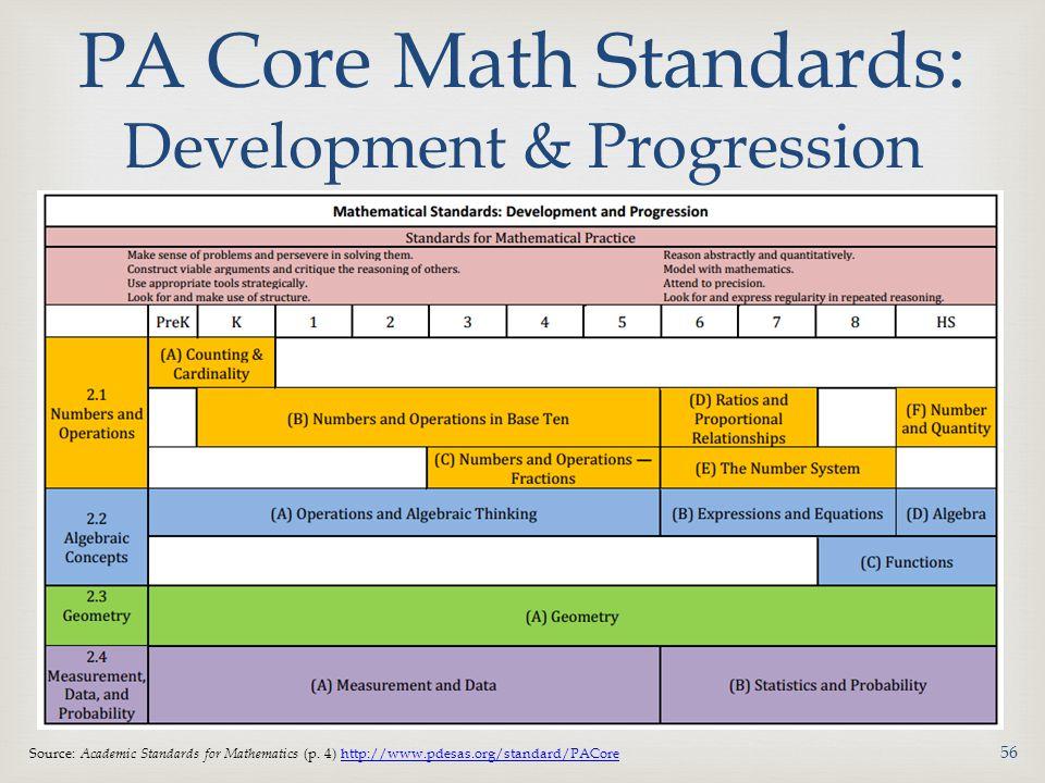 PA Core Math Standards: Development & Progression Source: Academic Standards for Mathematics (p.
