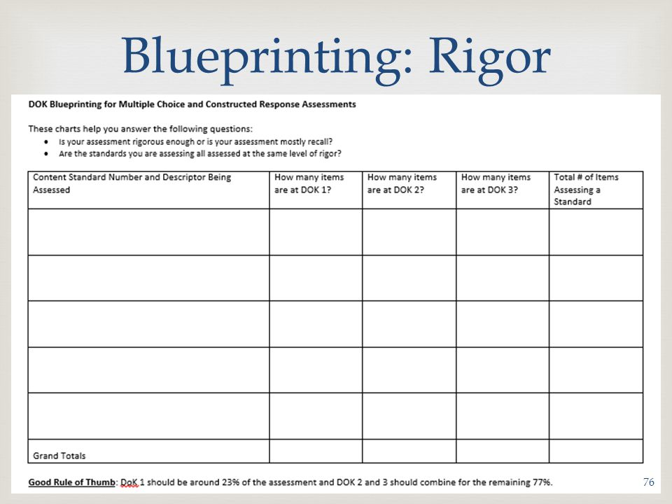  Blueprinting: Rigor 76