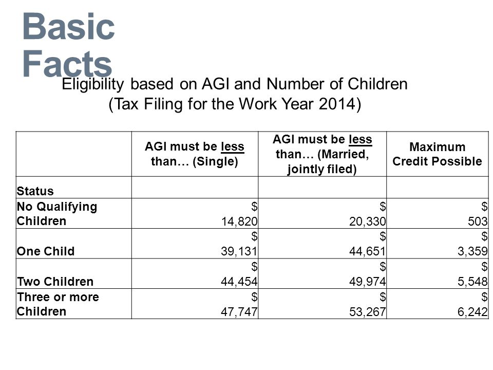 Basic Facts AGI must be less than… (Single) AGI must be less than… (Married, jointly filed) Maximum Credit Possible Status No Qualifying Children $ 14,820 $ 20,330 $ 503 One Child $ 39,131 $ 44,651 $ 3,359 Two Children $ 44,454 $ 49,974 $ 5,548 Three or more Children $ 47,747 $ 53,267 $ 6,242 Eligibility based on AGI and Number of Children (Tax Filing for the Work Year 2014)
