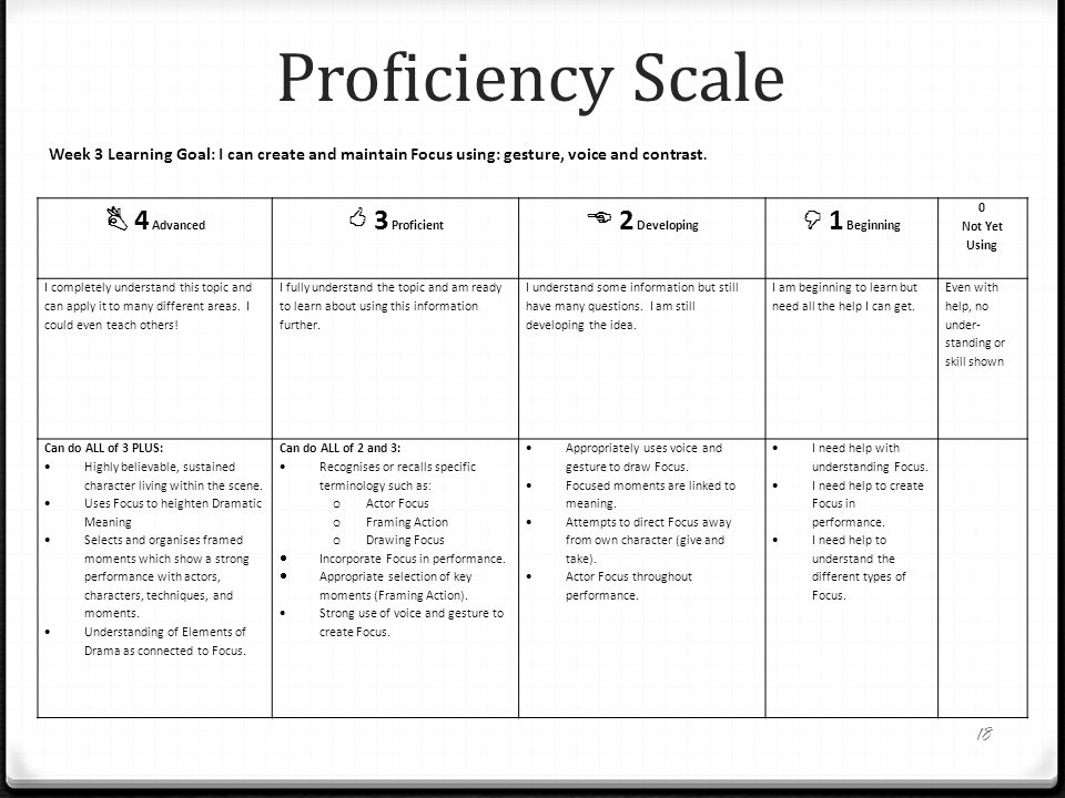 Proficiency Scale  4 Advanced  3 Proficient  2 Developing  1 Beginning 0 Not Yet Using I completely understand this topic and can apply it to many