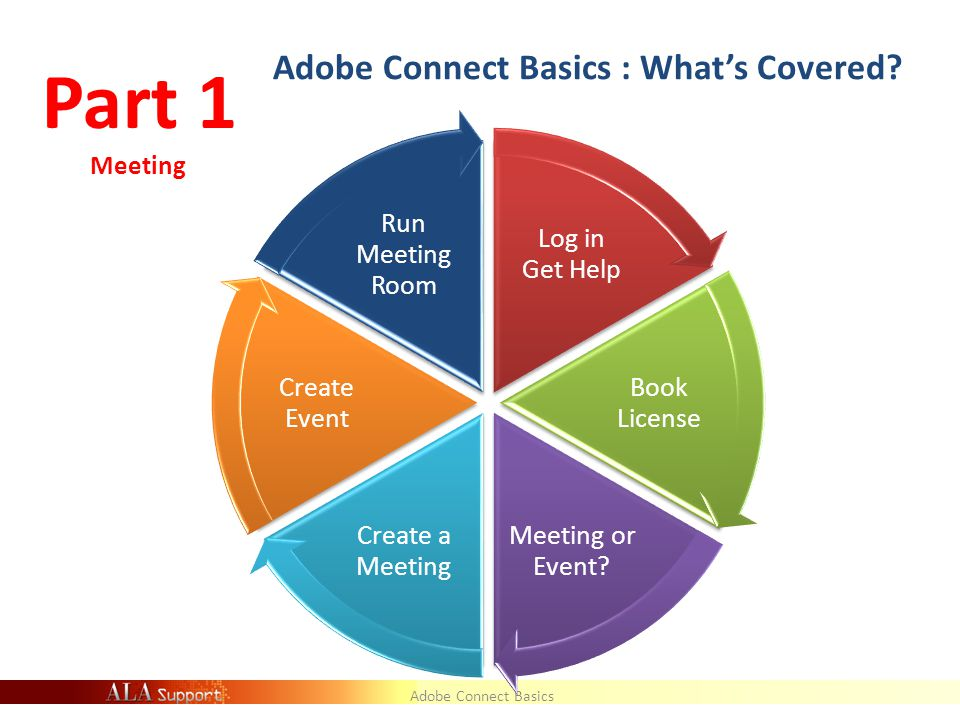 Adobe Connect Basics : What's Covered. Log in Get Help Book License Meeting or Event.