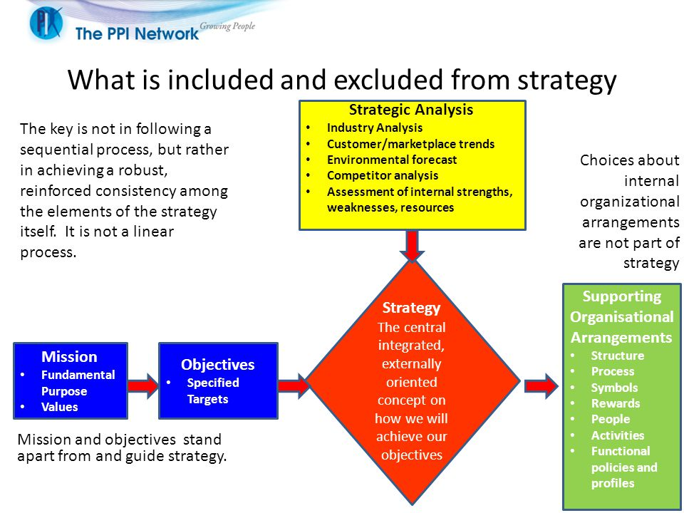 What is included and excluded from strategy Mission and objectives stand apart from and guide strategy.