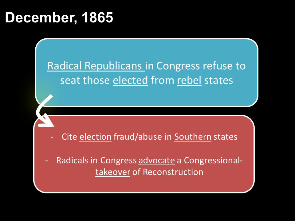 December, 1865 Radical Republicans in Congress refuse to seat those elected from rebel states -Cite election fraud/abuse in Southern states -Radicals