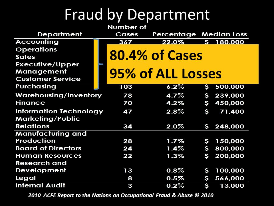 Fraud by Department 80.4% of Cases 95% of ALL Losses