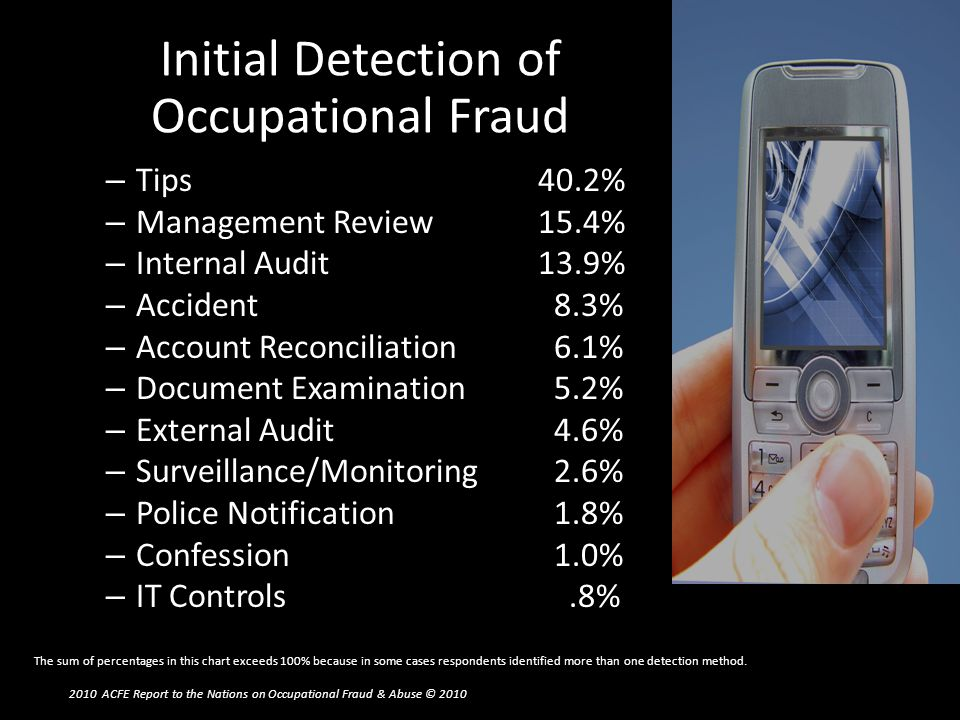 Initial Detection of Occupational Fraud – Tips40.2% – Management Review15.4% – Internal Audit13.9% – Accident 8.3% – Account Reconciliation 6.1% – Doc