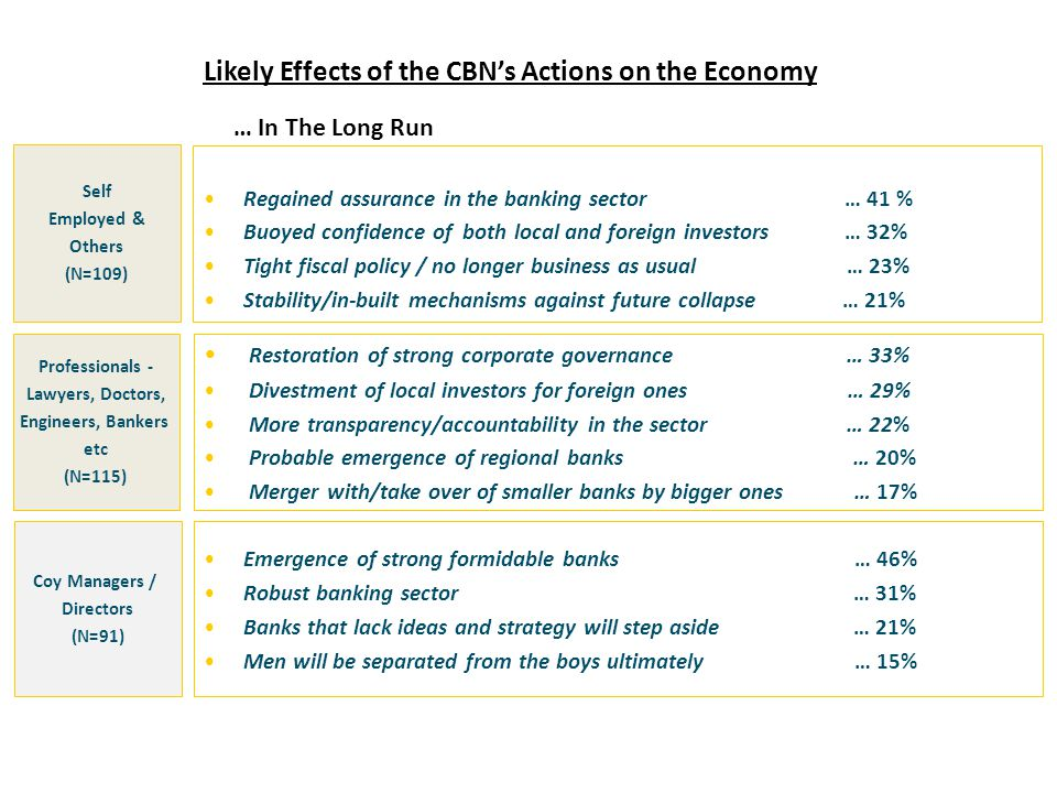 Likely Effects of the CBN's Actions on the Economy Self Employed & Others (N=109) Professionals - Lawyers, Doctors, Engineers, Bankers etc (N=115) Regained assurance in the banking sector … 41 % Buoyed confidence of both local and foreign investors … 32% Tight fiscal policy / no longer business as usual … 23% Stability/in-built mechanisms against future collapse … 21% Restoration of strong corporate governance … 33% Divestment of local investors for foreign ones … 29% More transparency/accountability in the sector … 22% Probable emergence of regional banks … 20% Merger with/take over of smaller banks by bigger ones … 17% Emergence of strong formidable banks … 46% Robust banking sector … 31% Banks that lack ideas and strategy will step aside … 21% Men will be separated from the boys ultimately … 15% Coy Managers / Directors (N=91) … In The Long Run