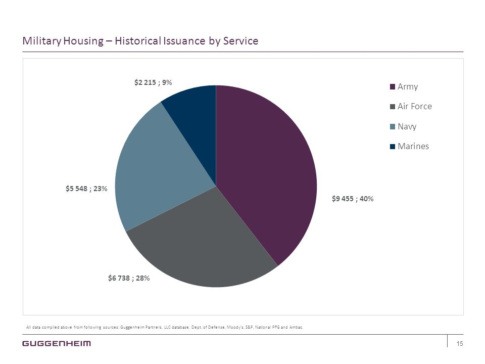 Military Housing – Historical Issuance by Service 15 All data compiled above from following sources: Guggenheim Partners, LLC database, Dept.