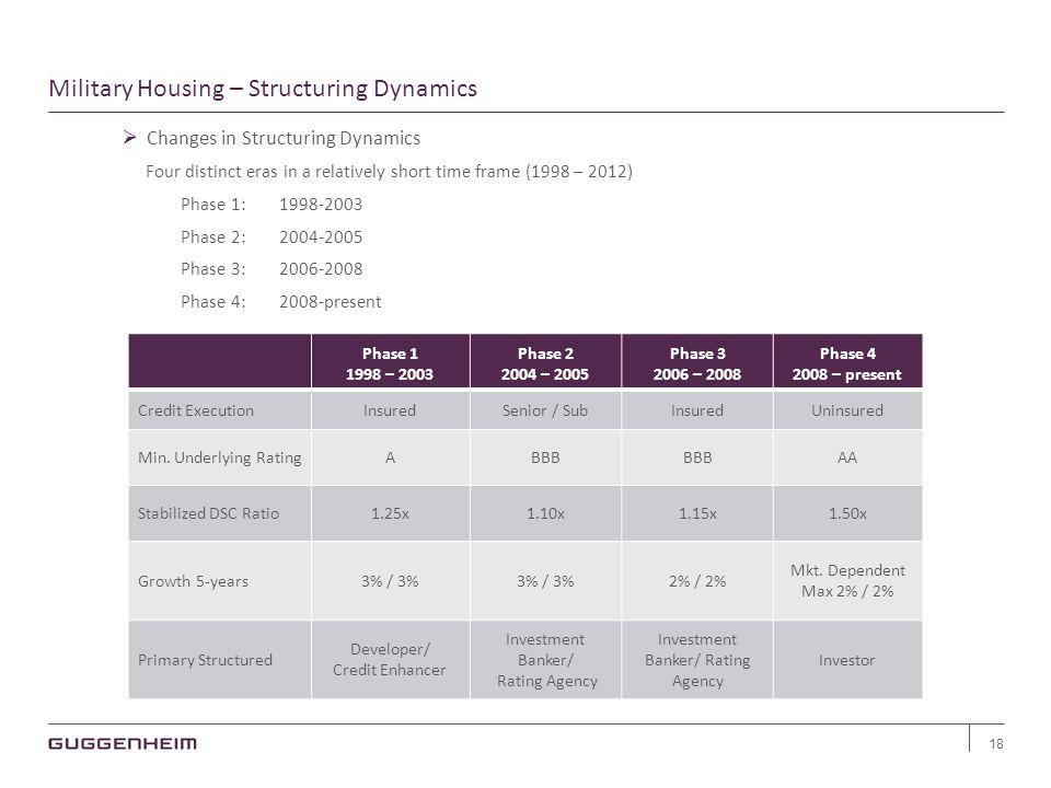 Military Housing – Structuring Dynamics 18  Changes in Structuring Dynamics Four distinct eras in a relatively short time frame (1998 – 2012) Phase 1:1998-2003 Phase 2:2004-2005 Phase 3:2006-2008 Phase 4:2008-present Phase 1 1998 – 2003 Phase 2 2004 – 2005 Phase 3 2006 – 2008 Phase 4 2008 – present Credit ExecutionInsuredSenior / SubInsuredUninsured Min.
