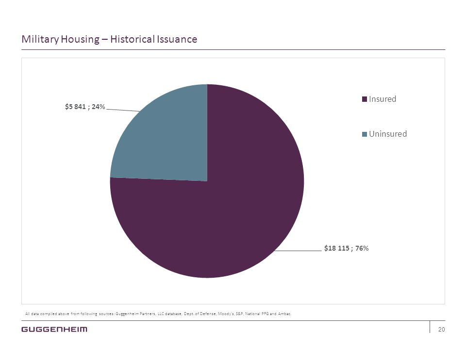 Military Housing – Historical Issuance 20 All data compiled above from following sources: Guggenheim Partners, LLC database, Dept.
