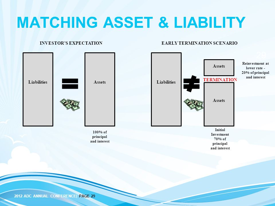 2012 ADC ANNUAL CONFERENCE| PAGE 29 29 MATCHING ASSET & LIABILITY Liabilities 100% of principal and interest Assets INVESTOR'S EXPECTATIONEARLY TERMINATION SCENARIO Liabilities Assets Initial Investment 70% of principal and interest Reinvestment at lower rate - 20% of principal and interest TERMINATION