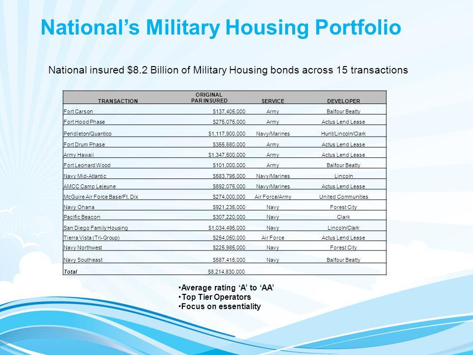 TRANSACTION ORIGINAL PAR INSUREDSERVICEDEVELOPER Fort Carson$137,405,000ArmyBalfour Beatty Fort Hood Phase$275,075,000ArmyActus Lend Lease Pendleton/Quantico$1,117,900,000Navy/MarinesHunt/Lincoln/Clark Fort Drum Phase$355,680,000ArmyActus Lend Lease Army Hawaii$1,347,500,000ArmyActus Lend Lease Fort Leonard Wood$101,000,000ArmyBalfour Beatty Navy Mid-Atlantic$583,795,000Navy/MarinesLincoln AMCC Camp Lejeune$692,075,000Navy/MarinesActus Lend Lease McGuire Air Force Base/Ft.