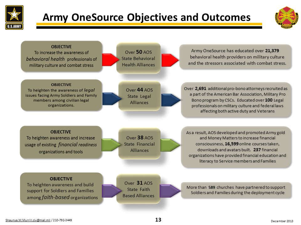 13 Shaunya.M.Murrill.civ@mail.milShaunya.M.Murrill.civ@mail.mil / 210-792-3449 December 2013 Army OneSource Objectives and Outcomes Over 50 AOS State