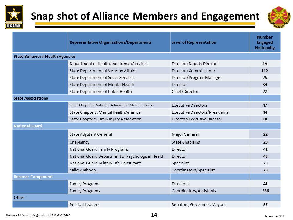 14 Shaunya.M.Murrill.civ@mail.milShaunya.M.Murrill.civ@mail.mil / 210-792-3449 December 2013 Snap shot of Alliance Members and Engagement Representati