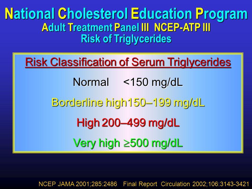 Risk of CHD by Triglyceride Level: The Framingham Heart Study Women Castelli WP.