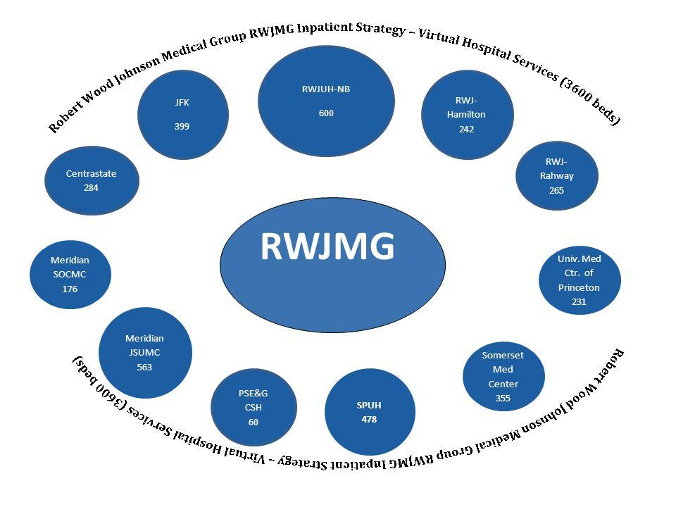 RWJMG RWJUH-NB 600 RWJ- Hamilton 242 RWJ- Rahway 265 Univ.