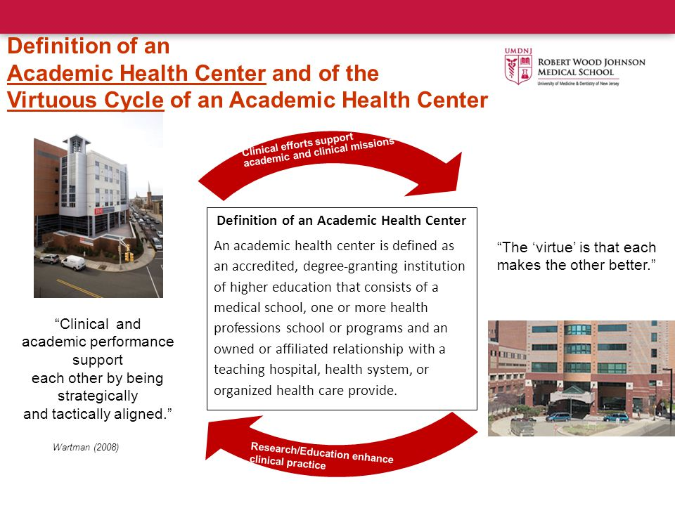 Clinical and academic performance support each other by being strategically and tactically aligned. The 'virtue' is that each makes the other better. Clinical efforts support academic and clinical missions Wartman (2008) Research/Education enhance clinical practice Definition of an Academic Health Center and of the Virtuous Cycle of an Academic Health Center Definition of an Academic Health Center An academic health center is defined as an accredited, degree-granting institution of higher education that consists of a medical school, one or more health professions school or programs and an owned or affiliated relationship with a teaching hospital, health system, or organized health care provide.
