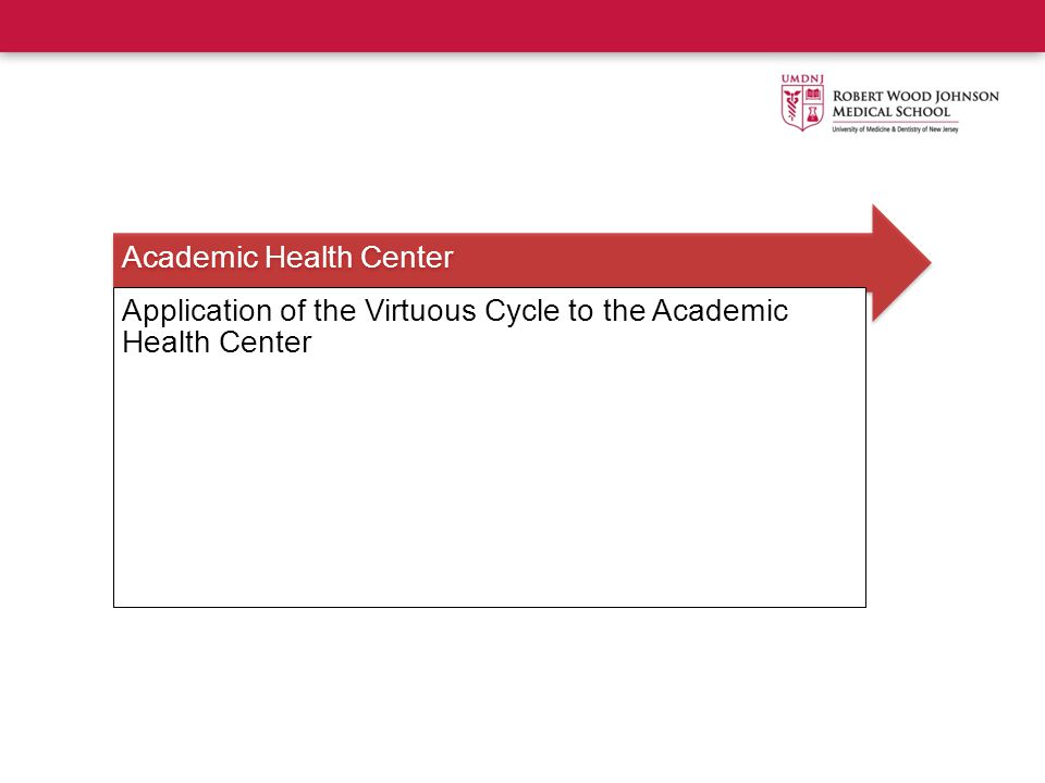 Academic Health Center Application of the Virtuous Cycle to the Academic Health Center