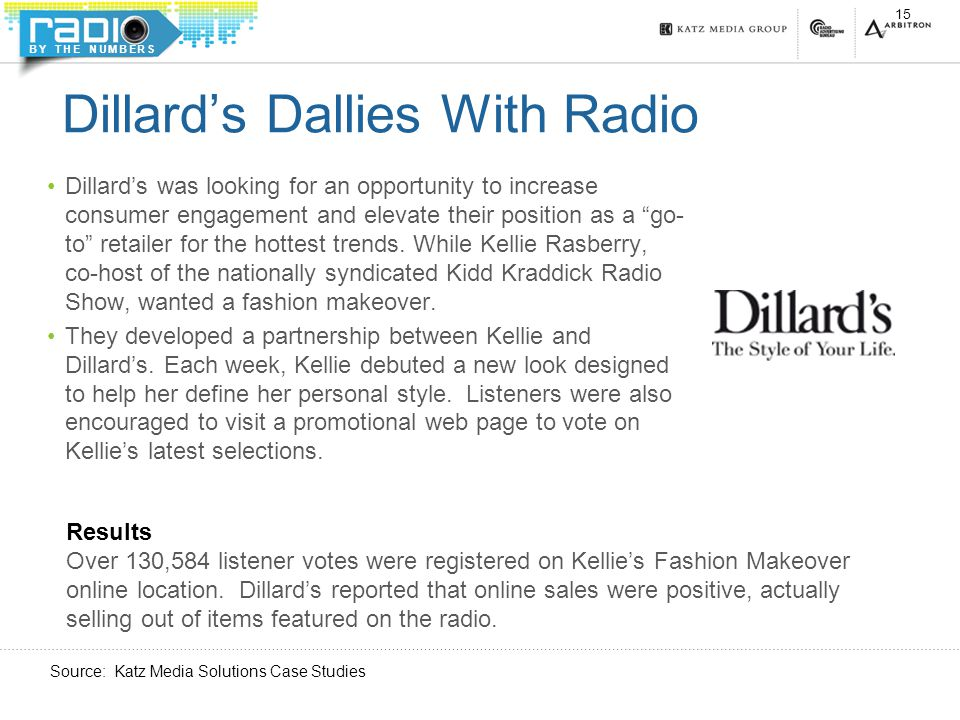 BY THE NUMBERS Dillard's Dallies With Radio Dillard's was looking for an opportunity to increase consumer engagement and elevate their position as a go- to retailer for the hottest trends.