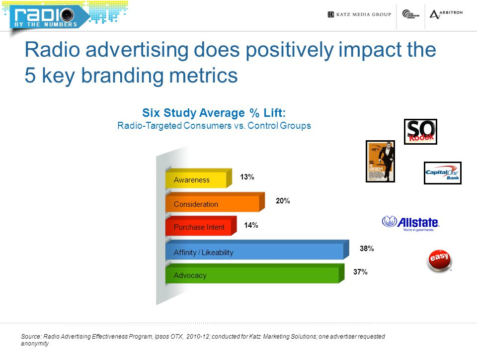 BY THE NUMBERS Radio advertising does positively impact the 5 key branding metrics Affinity / Likeability Awareness Advocacy Consideration Purchase Intent 13% 20% 14% 38% 37% Six Study Average % Lift: Radio-Targeted Consumers vs.