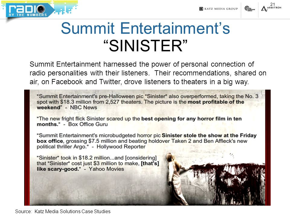 BY THE NUMBERS Summit Entertainment's SINISTER 21 Summit Entertainment harnessed the power of personal connection of radio personalities with their listeners.