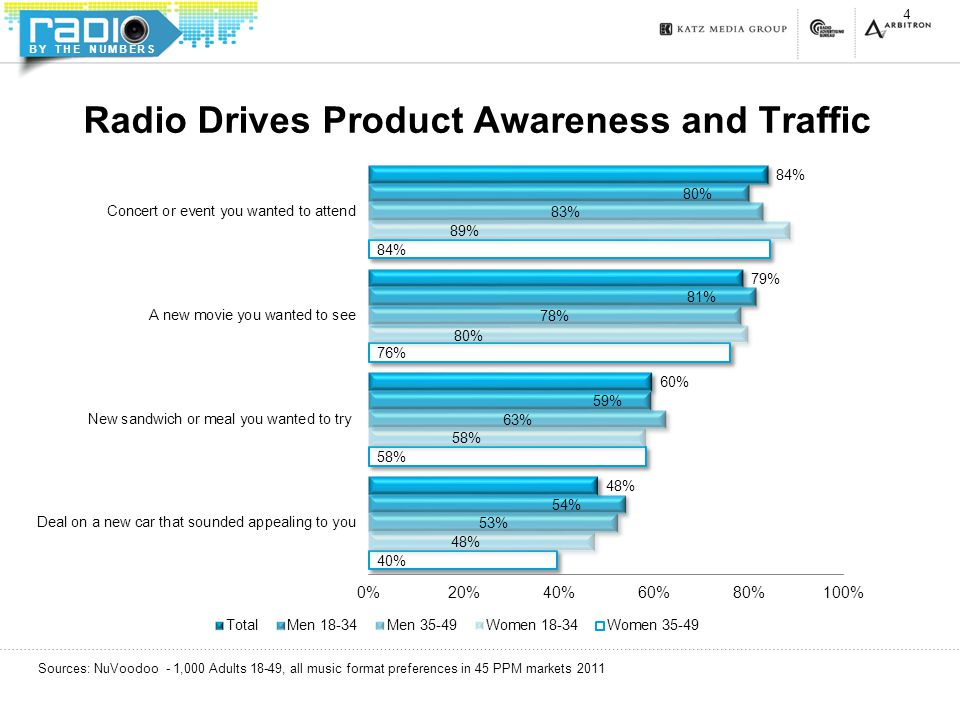BY THE NUMBERS Radio Drives Product Awareness and Traffic 4 Sources: NuVoodoo - 1,000 Adults 18-49, all music format preferences in 45 PPM markets 2011