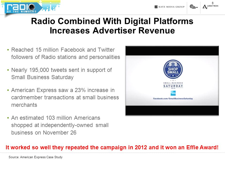 BY THE NUMBERS Radio Combined With Digital Platforms Increases Advertiser Revenue Reached 15 million Facebook and Twitter followers of Radio stations and personalities Nearly 195,000 tweets sent in support of Small Business Saturday American Express saw a 23% increase in cardmember transactions at small business merchants An estimated 103 million Americans shopped at independently-owned small business on November 26 8 Source: American Express Case Study It worked so well they repeated the campaign in 2012 and it won an Effie Award!