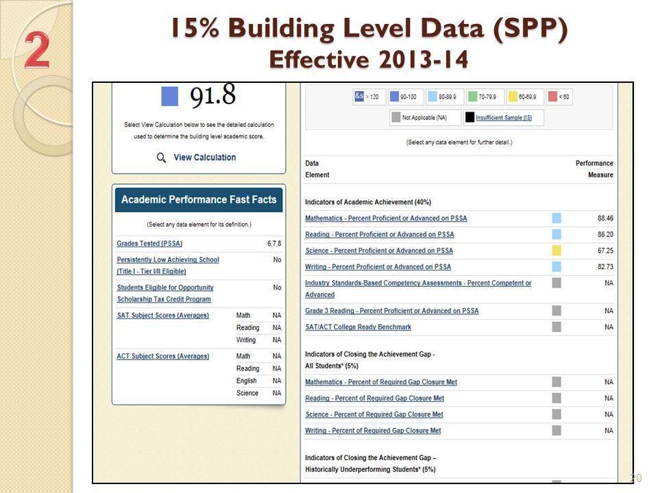15% Building Level Data (SPP) Effective 2013-14 20