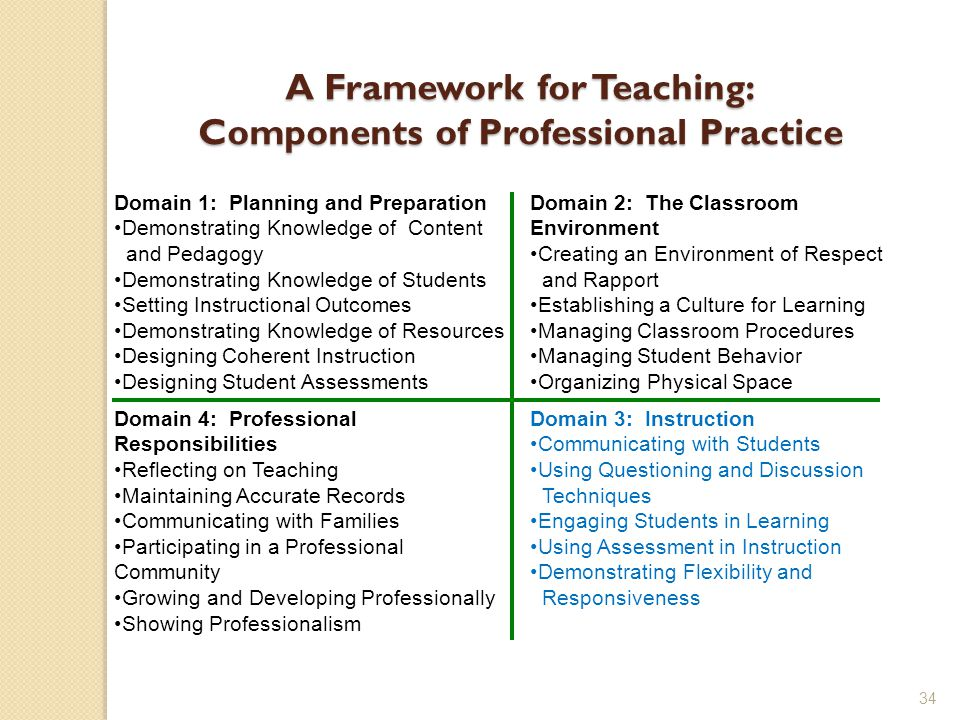 34 A Framework for Teaching: Components of Professional Practice Domain 4: Professional Responsibilities Reflecting on Teaching Maintaining Accurate Records Communicating with Families Participating in a Professional Community Growing and Developing Professionally Showing Professionalism Domain 3: Instruction Communicating with Students Using Questioning and Discussion Techniques Engaging Students in Learning Using Assessment in Instruction Demonstrating Flexibility and Responsiveness Domain 1: Planning and Preparation Demonstrating Knowledge of Content and Pedagogy Demonstrating Knowledge of Students Setting Instructional Outcomes Demonstrating Knowledge of Resources Designing Coherent Instruction Designing Student Assessments Domain 2: The Classroom Environment Creating an Environment of Respect and Rapport Establishing a Culture for Learning Managing Classroom Procedures Managing Student Behavior Organizing Physical Space
