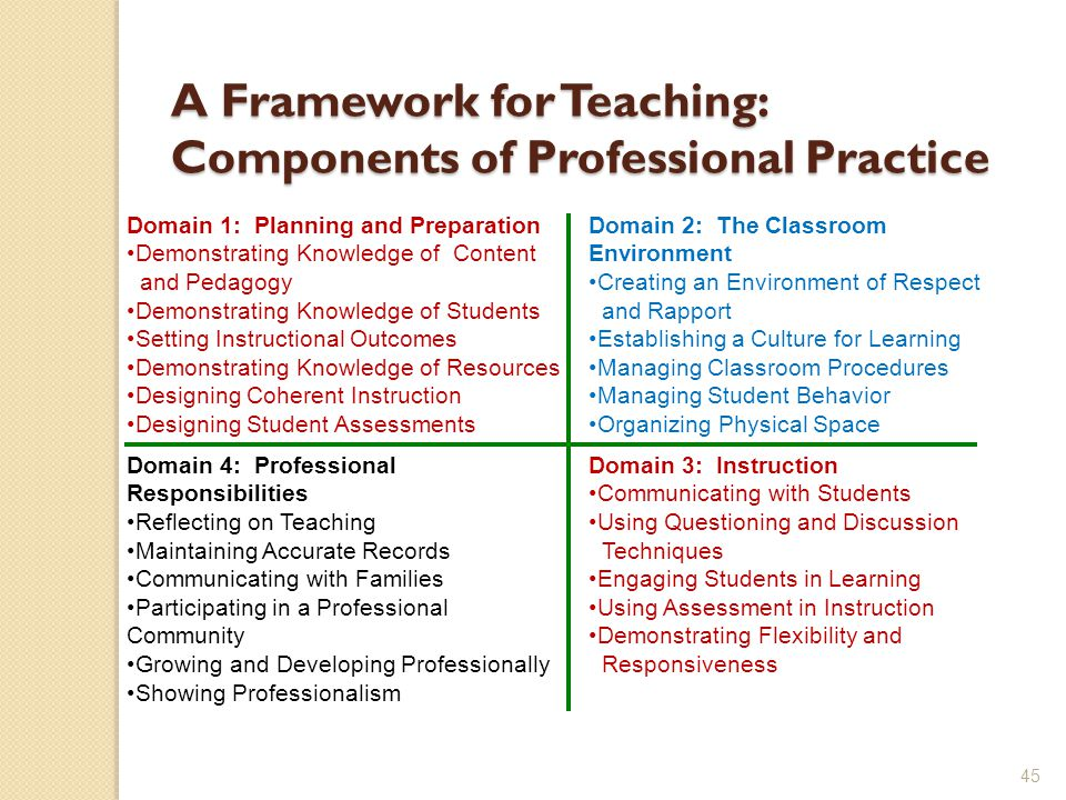 45 A Framework for Teaching: Components of Professional Practice Domain 4: Professional Responsibilities Reflecting on Teaching Maintaining Accurate Records Communicating with Families Participating in a Professional Community Growing and Developing Professionally Showing Professionalism Domain 3: Instruction Communicating with Students Using Questioning and Discussion Techniques Engaging Students in Learning Using Assessment in Instruction Demonstrating Flexibility and Responsiveness Domain 1: Planning and Preparation Demonstrating Knowledge of Content and Pedagogy Demonstrating Knowledge of Students Setting Instructional Outcomes Demonstrating Knowledge of Resources Designing Coherent Instruction Designing Student Assessments Domain 2: The Classroom Environment Creating an Environment of Respect and Rapport Establishing a Culture for Learning Managing Classroom Procedures Managing Student Behavior Organizing Physical Space