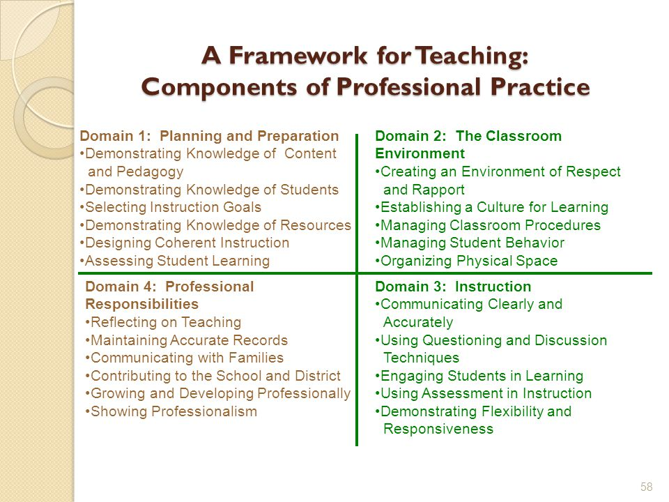 A Framework for Teaching: Components of Professional Practice 58 Domain 4: Professional Responsibilities Reflecting on Teaching Maintaining Accurate Records Communicating with Families Contributing to the School and District Growing and Developing Professionally Showing Professionalism Domain 3: Instruction Communicating Clearly and Accurately Using Questioning and Discussion Techniques Engaging Students in Learning Using Assessment in Instruction Demonstrating Flexibility and Responsiveness Domain 1: Planning and Preparation Demonstrating Knowledge of Content and Pedagogy Demonstrating Knowledge of Students Selecting Instruction Goals Demonstrating Knowledge of Resources Designing Coherent Instruction Assessing Student Learning Domain 2: The Classroom Environment Creating an Environment of Respect and Rapport Establishing a Culture for Learning Managing Classroom Procedures Managing Student Behavior Organizing Physical Space