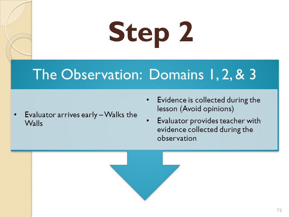 Step 2 74 Pre-Observation – Domain 1 and 4 The Observation: Domains 1, 2, & 3 Evaluator arrives early – Walks the Walls Evidence is collected during the lesson (Avoid opinions) Evaluator provides teacher with evidence collected during the observation