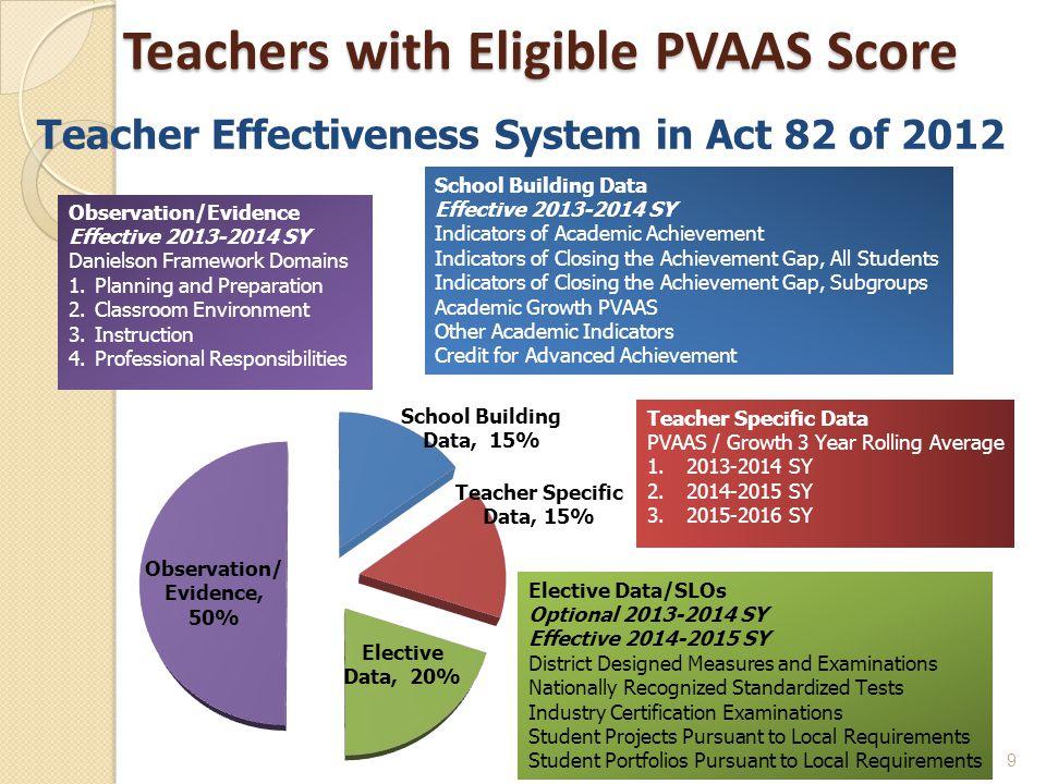 Teachers with Eligible PVAAS Score 9