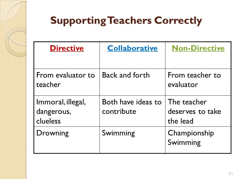 Supporting Teachers Correctly DirectiveCollaborativeNon-Directive From evaluator to teacher Back and forthFrom teacher to evaluator Immoral, illegal, dangerous, clueless Both have ideas to contribute The teacher deserves to take the lead DrowningSwimmingChampionship Swimming 91