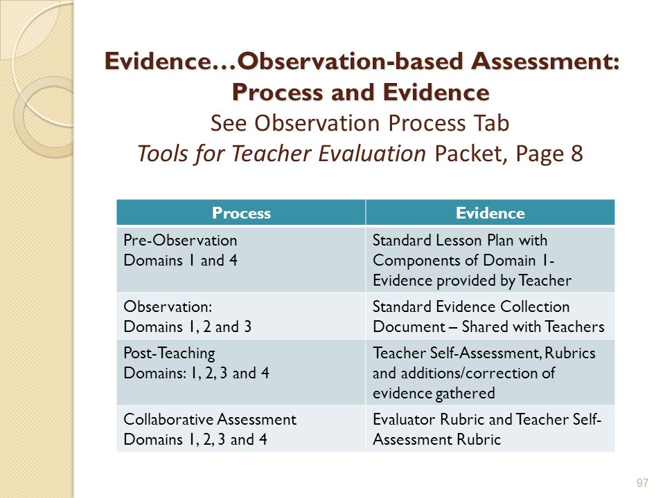 Evidence…Observation-based Assessment: Process and Evidence Evidence…Observation-based Assessment: Process and Evidence See Observation Process Tab Tools for Teacher Evaluation Packet, Page 8 97 ProcessEvidence Pre-Observation Domains 1 and 4 Standard Lesson Plan with Components of Domain 1- Evidence provided by Teacher Observation: Domains 1, 2 and 3 Standard Evidence Collection Document – Shared with Teachers Post-Teaching Domains: 1, 2, 3 and 4 Teacher Self-Assessment, Rubrics and additions/correction of evidence gathered Collaborative Assessment Domains 1, 2, 3 and 4 Evaluator Rubric and Teacher Self- Assessment Rubric