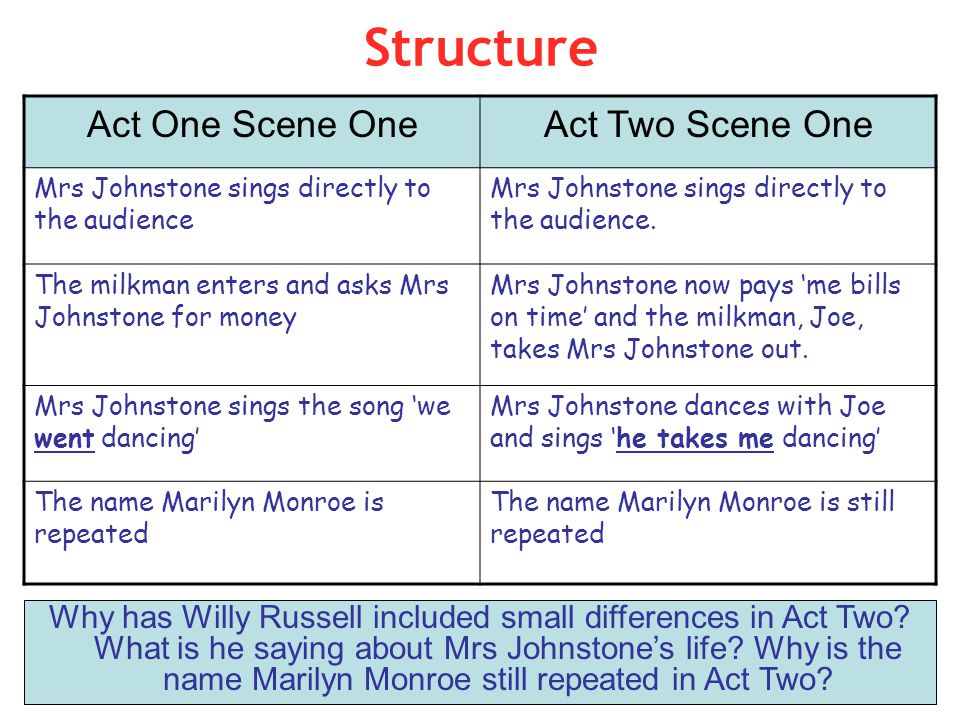 Structure Why has Willy Russell included small differences in Act Two? What is he saying about Mrs Johnstone's life? Why is the name Marilyn Monroe st