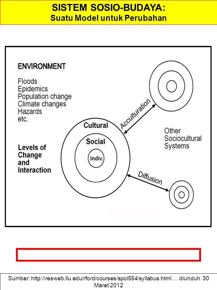 SISTEM SOSIO-BUDAYA: Suatu Model untuk Perubahan Sumber: http://resweb.llu.edu/rford/courses/spol554/syllabus.html … diunduh 30 Maret 2012