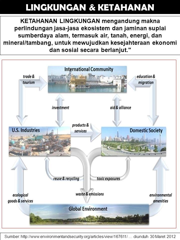 LINGKUNGAN & KETAHANAN KETAHANAN LINGKUNGAN mengandung makna perlindungan jasa-jasa ekosistem dan jaminan suplai sumberdaya alam, termasuk air, tanah, energi, dan mineral/tambang, untuk mewujudkan kesejahteraan ekonomi dan sosial secara berlanjut. Sumber: http://www.environmentandsecurity.org/articles/view/167611/ … diunduh 30 Maret 2012