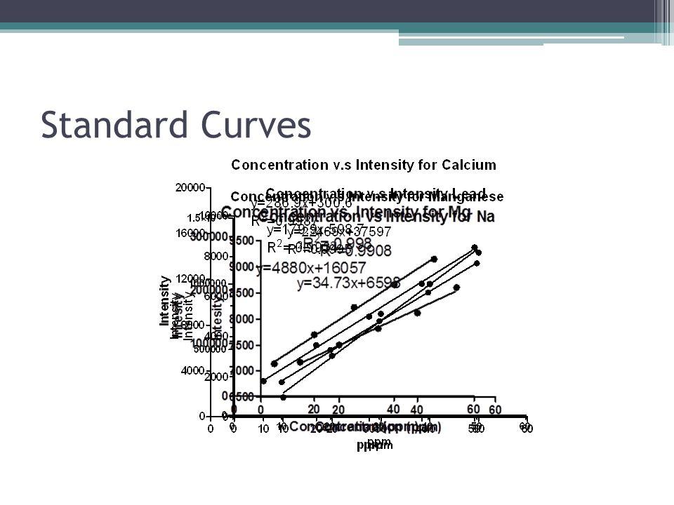 Standard Curves