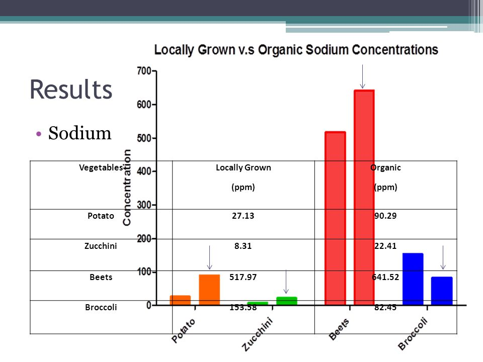 Results Sodium Vegetables Locally Grown (ppm) Organic (ppm) Potato27.1390.29 Zucchini8.3122.41 Beets517.97641.52 Broccoli153.5882.45