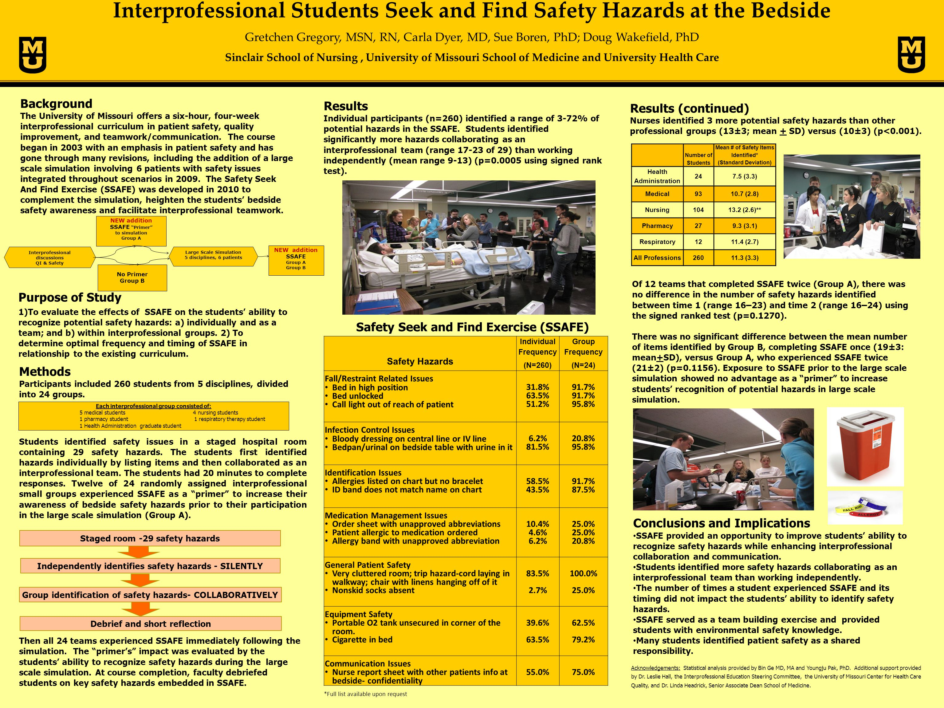 Interprofessional Students Seek and Find Safety Hazards at the Bedside Gretchen Gregory, MSN, RN, Carla Dyer, MD, Sue Boren, PhD; Doug Wakefield, PhD Sinclair School of Nursing, University of Missouri School of Medicine and University Health Care Background The University of Missouri offers a six-hour, four-week interprofessional curriculum in patient safety, quality improvement, and teamwork/communication.