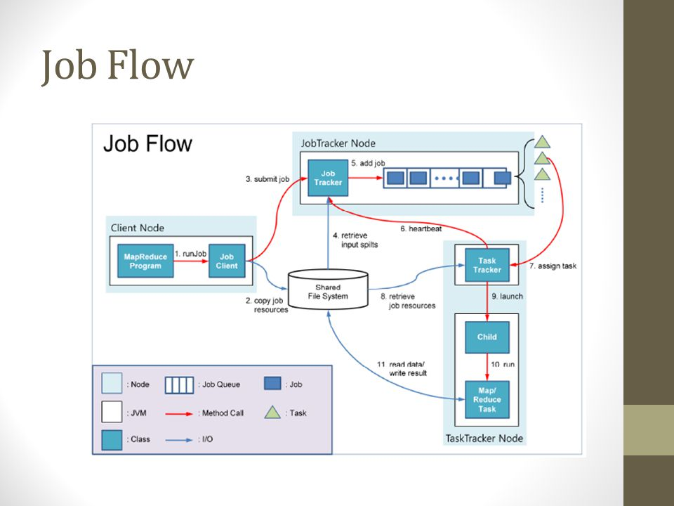 Job Flow