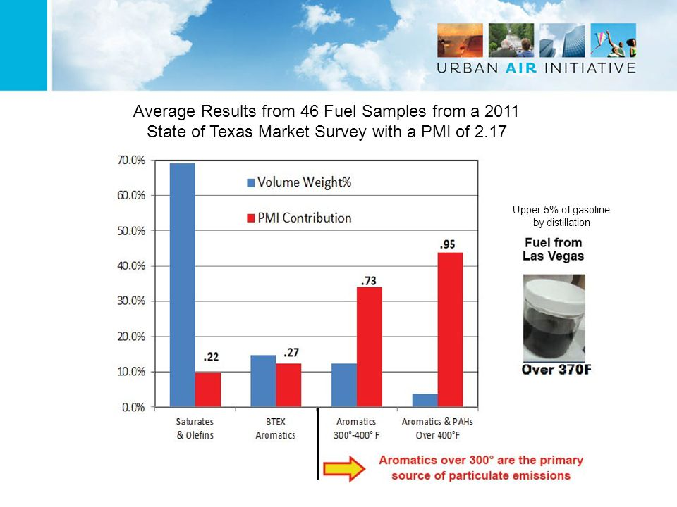 Average Results from 46 Fuel Samples from a 2011 State of Texas Market Survey with a PMI of 2.17 Upper 5% of gasoline by distillation
