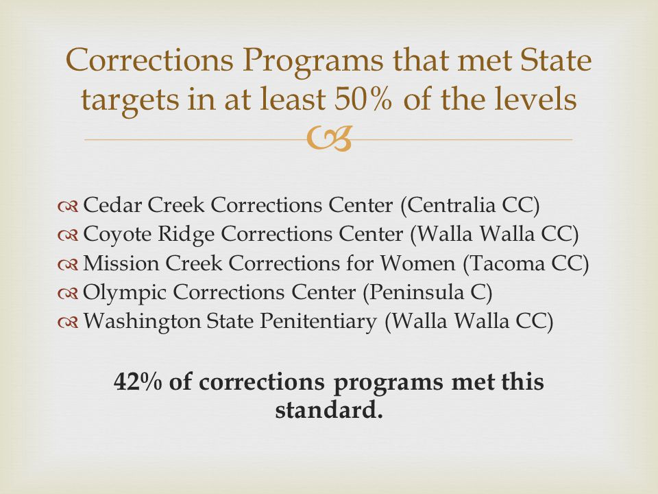   Cedar Creek Corrections Center (Centralia CC)  Coyote Ridge Corrections Center (Walla Walla CC)  Mission Creek Corrections for Women (Tacoma CC)  Olympic Corrections Center (Peninsula C)  Washington State Penitentiary (Walla Walla CC) 42% of corrections programs met this standard.